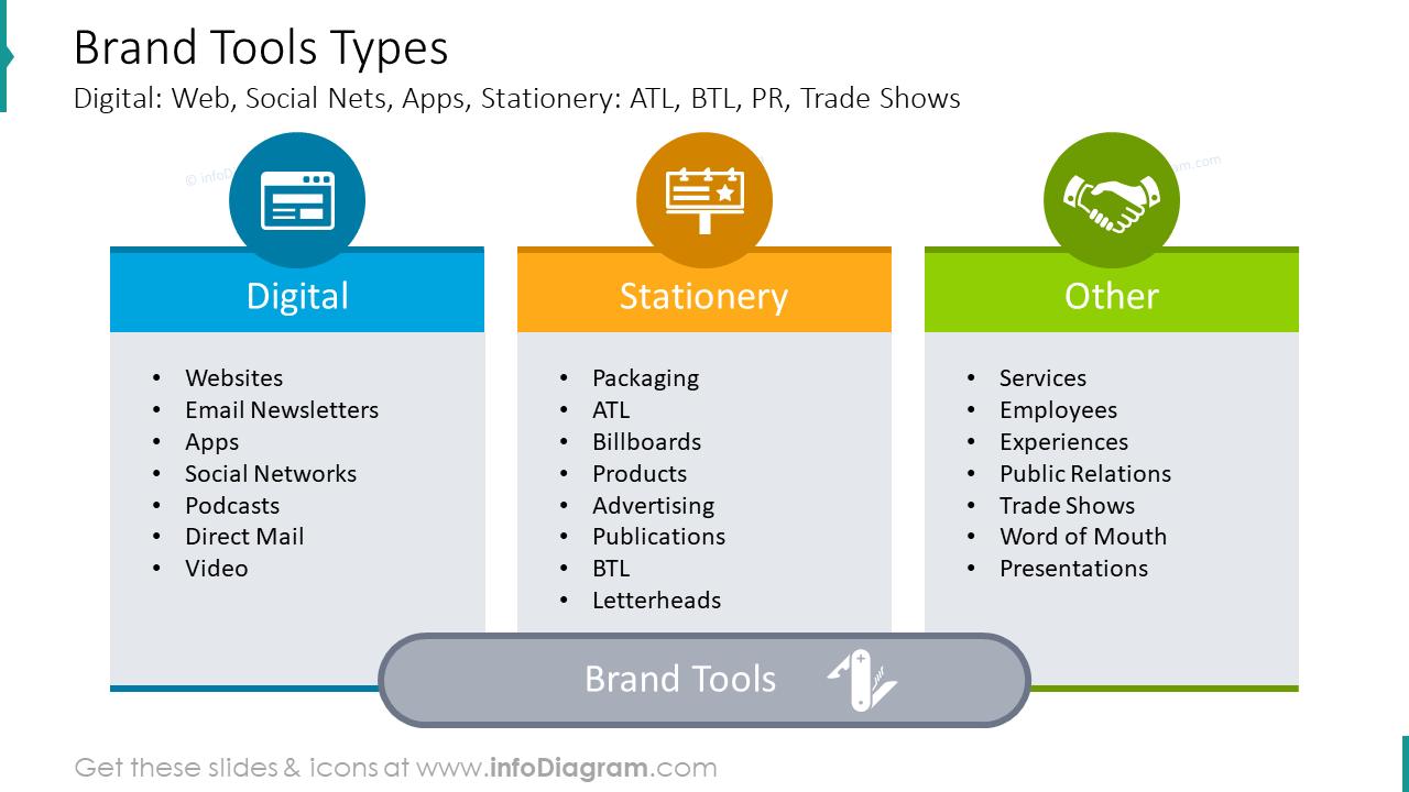 Brand tools types