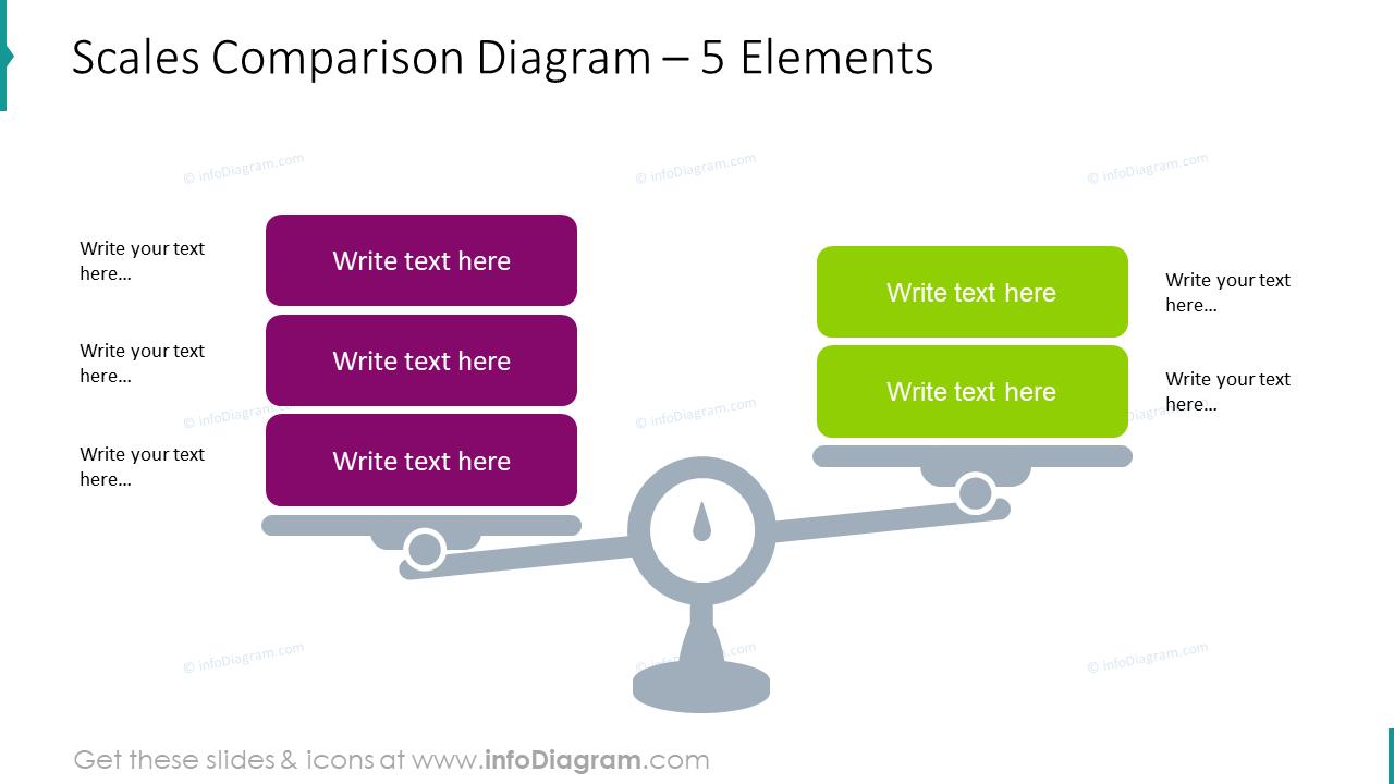Scales comparison diagram for 5 elements