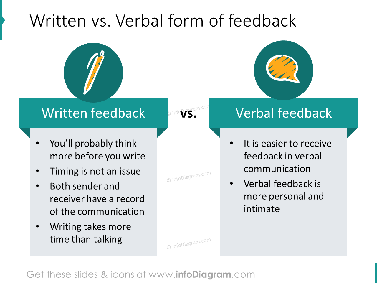 written verbal feedback forms ppt diagram illustration
