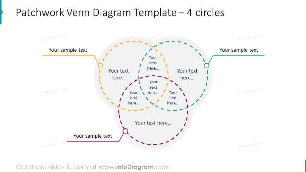 3 circles patchwork Venn diagram with text description