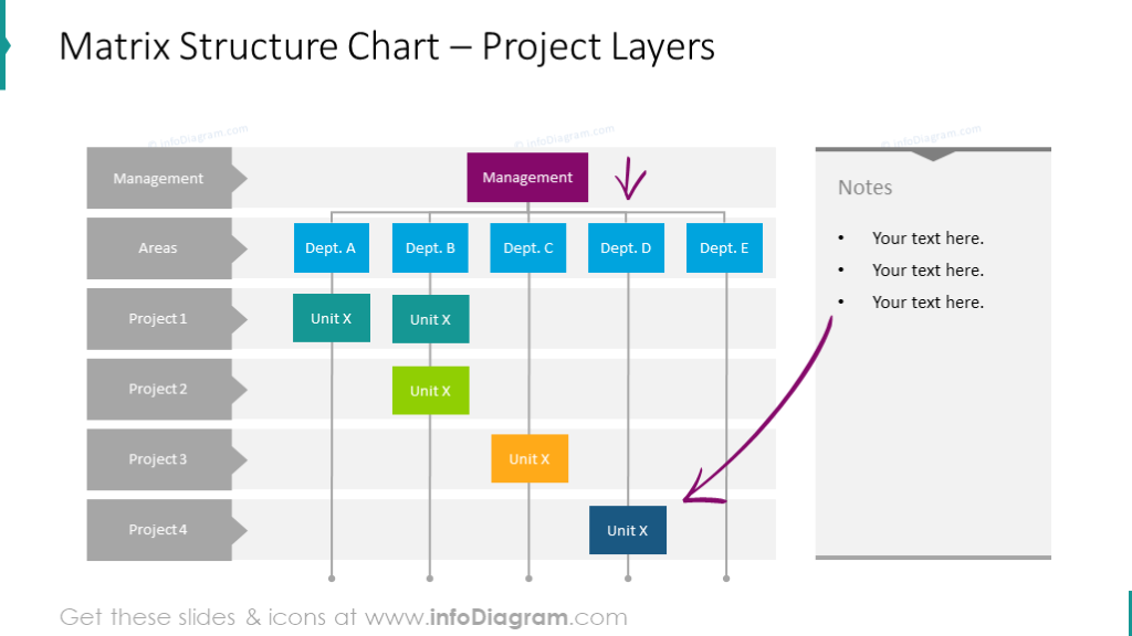 Matrix structure chart showed with project layers