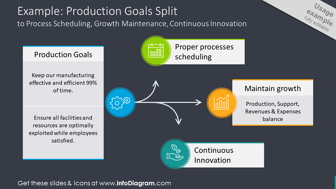 Production goals split illustrated with outline icons