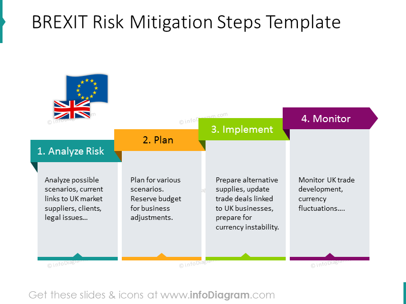BREXIT risk mitigation steps illustrated with colorful diagram and descrip…