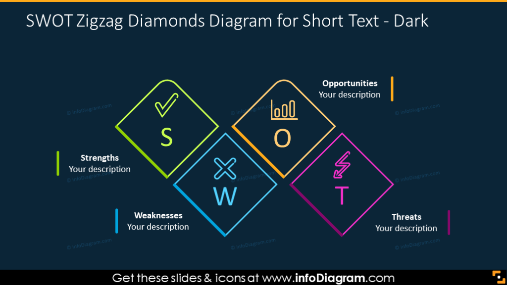 SWOT zigzag chart with text description on a dark background