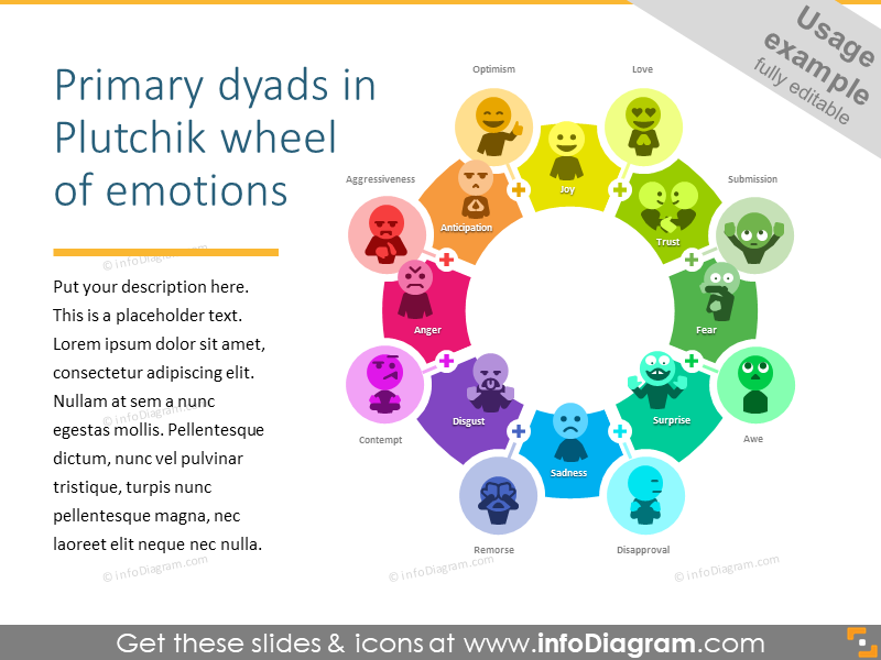 Primary emotions wheel by Plutchik - types of emotions in psychology