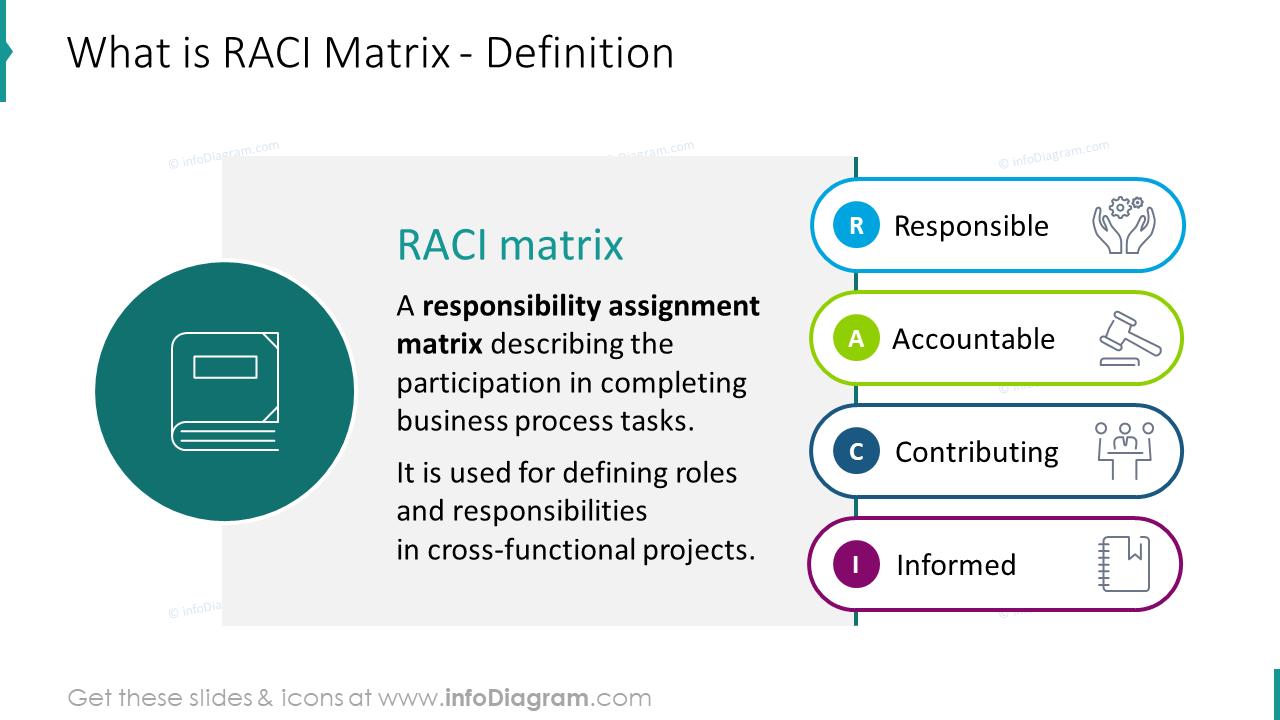 RACI Matrix infographics definition