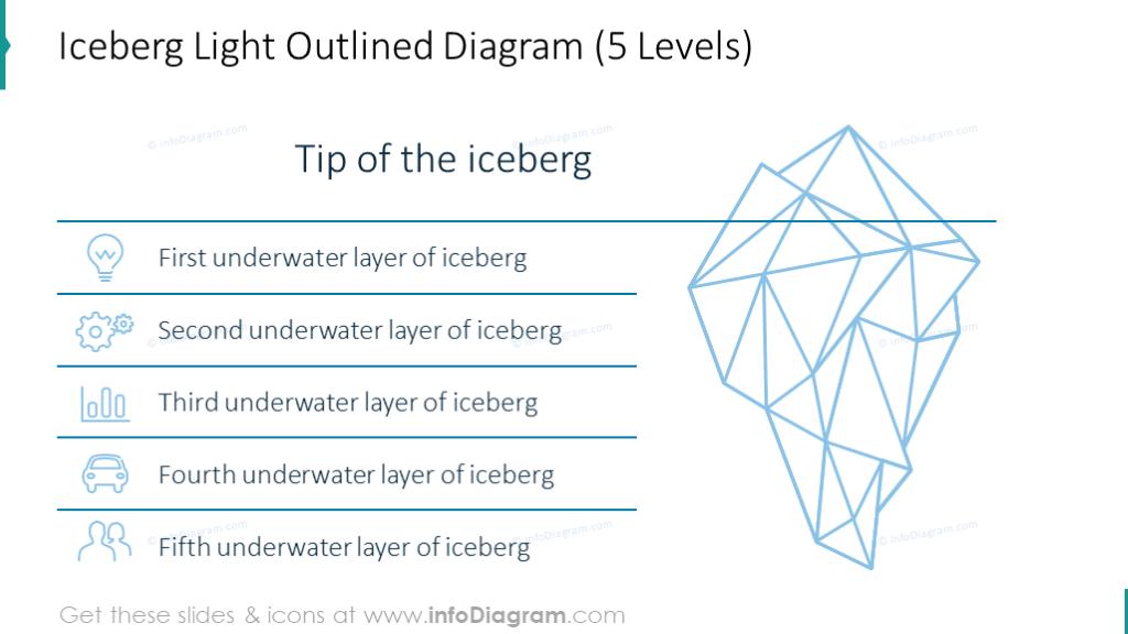 Iceberg outlined model presented in 5 levels