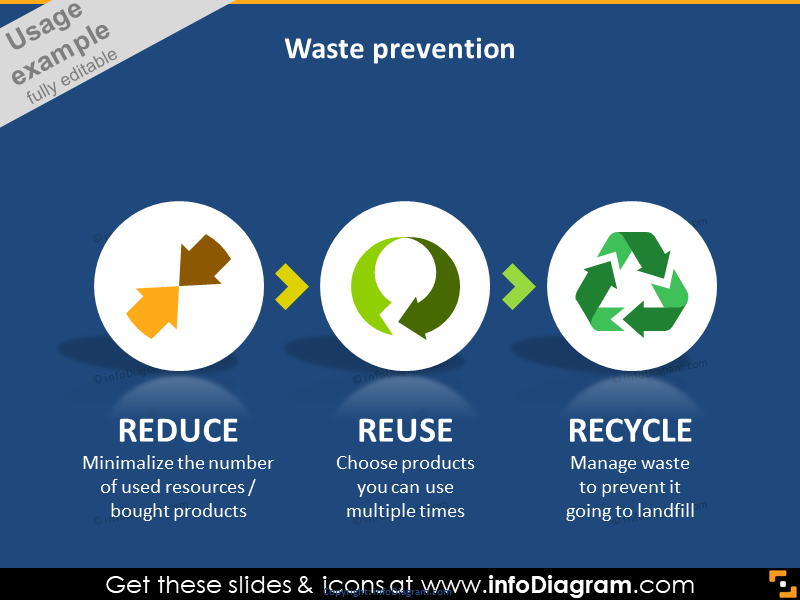Waste Prevention: Reduce, Reuse, Recycle