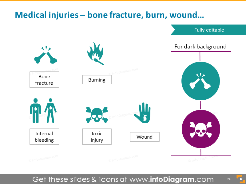 Medical injuries - bone fracture, burn, wound