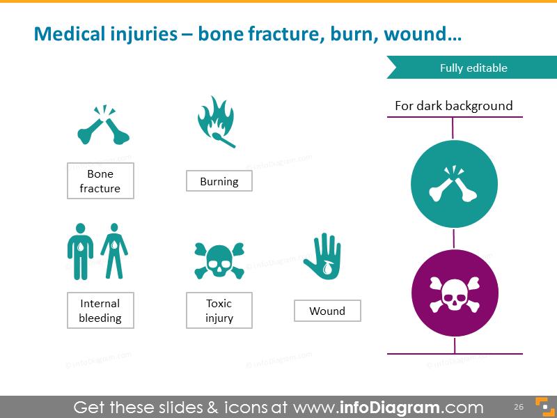 Medical injuries - bone fracture, burn, wound