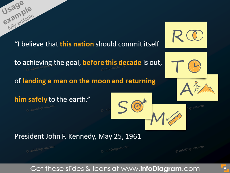 SMART goals blackboard note cards JFK moon example