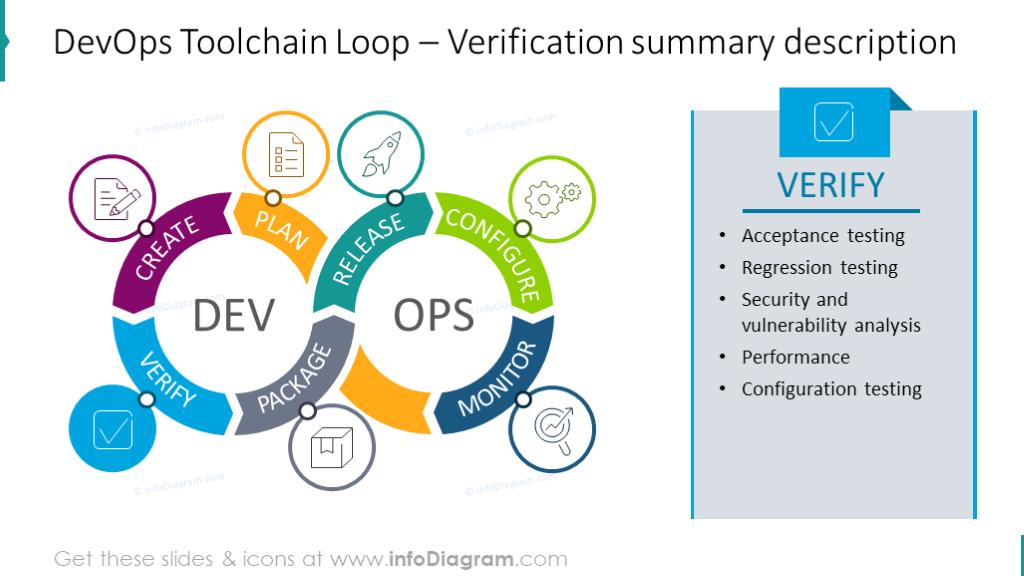 DevOps Toolchain Loop with Verification summary description aside