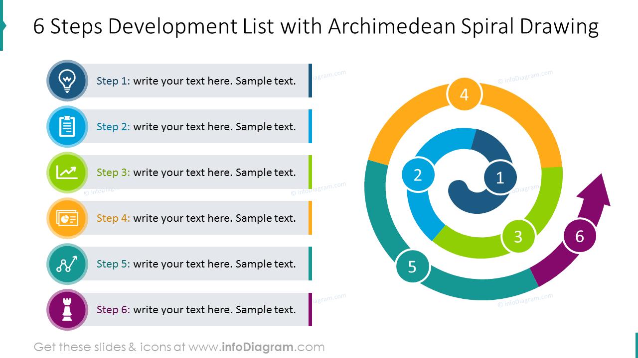 Six steps development list with spiral diagram and description