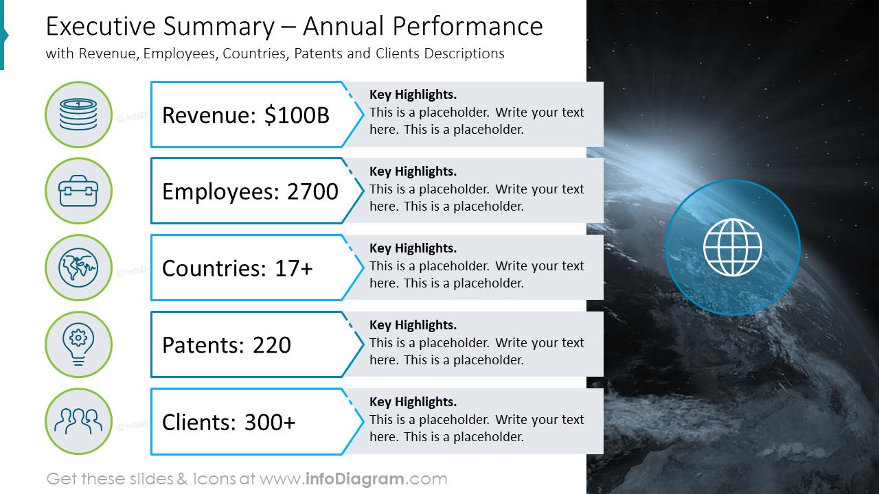 Executive Summary – Annual Performance