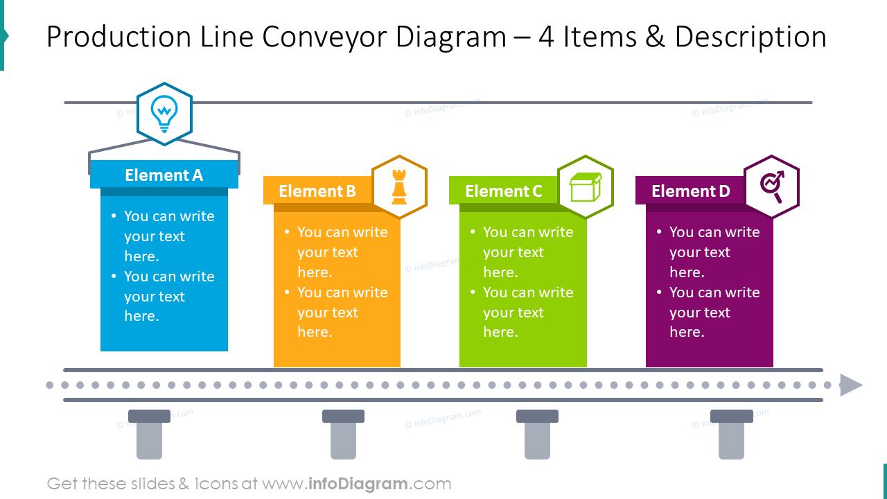 Production line conveyor diagram for 4 items with description boxes