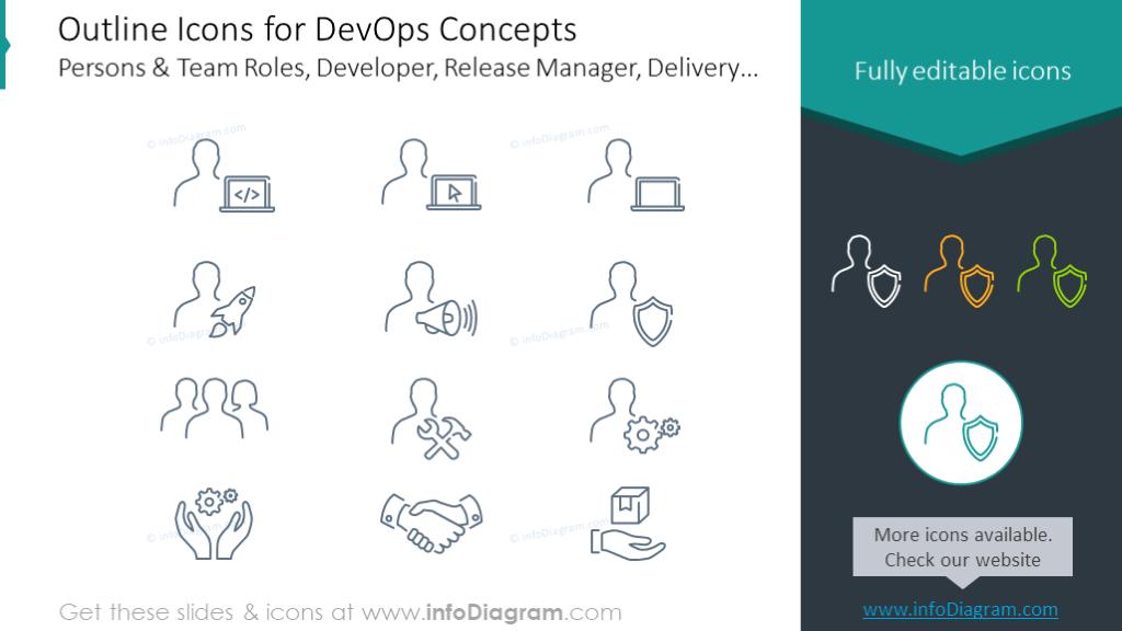 Outline icons for DevOps chart: Team Roles, Developer, Release, Delivery
