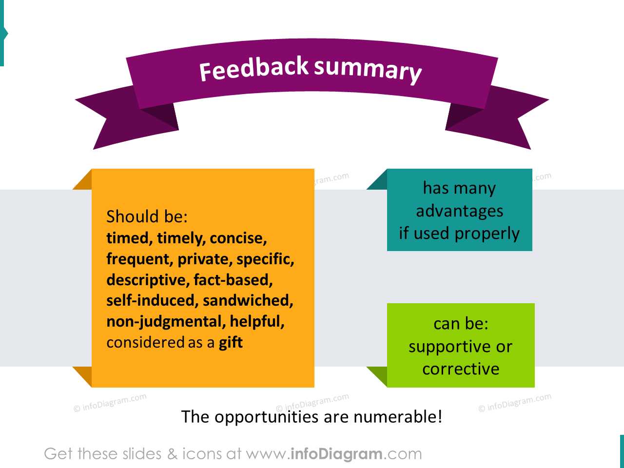 Feedback delivery summary visual slide diagram pptx illustration