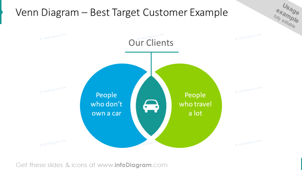 Venn diagram intended to illustrate the best customer
