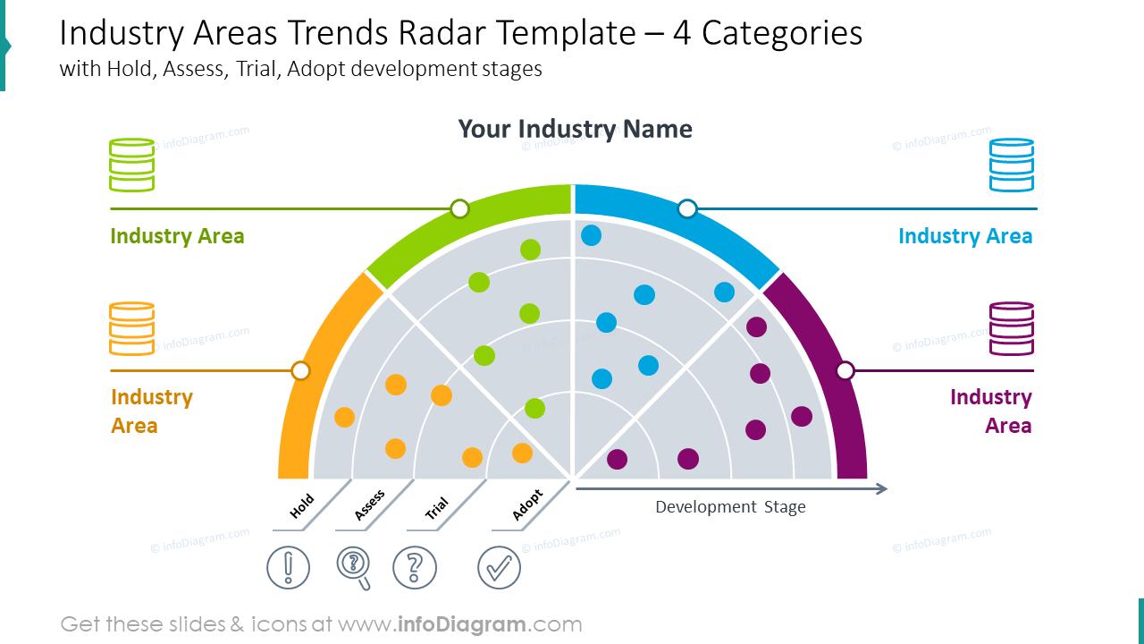 Industry areas trends radar template