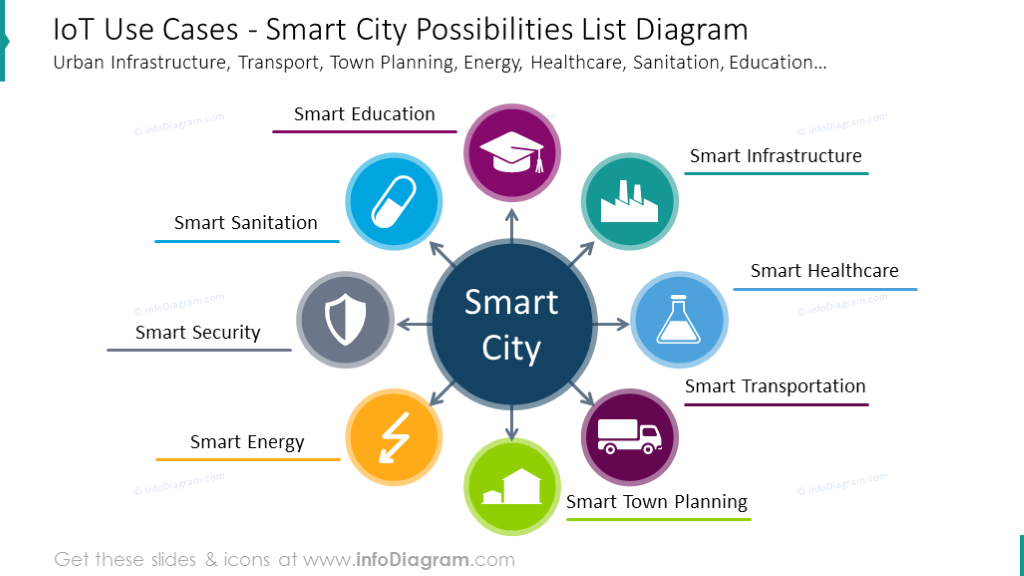 Smart city possibilities list diagram with icons in circles