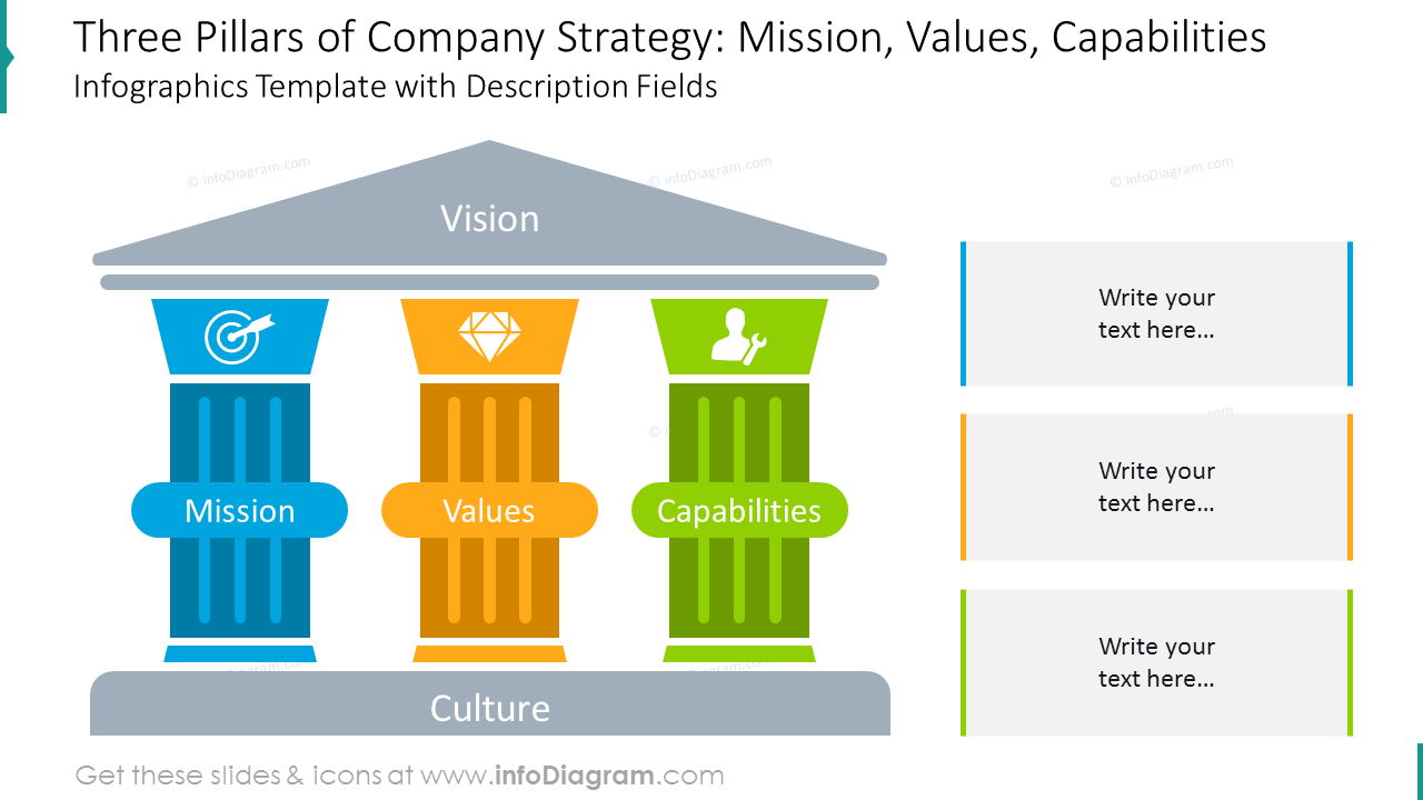 Three pillars of company strategy with description fields and icons