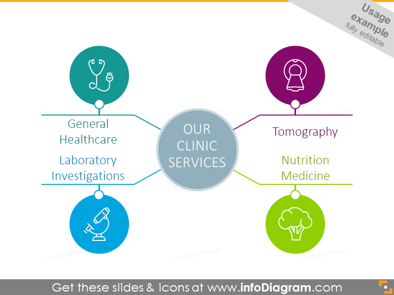 Clinic services diagram example