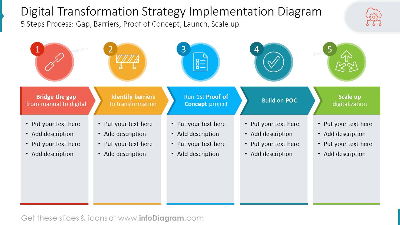 Digital Transformation Strategy Implementation Diagram