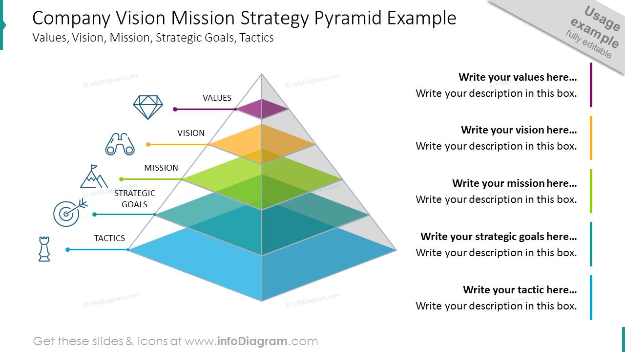 Company vision mission strategy pyramid