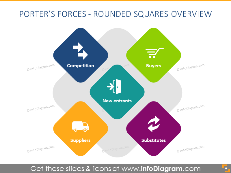 Porter Forces Diagram rounded square shapes