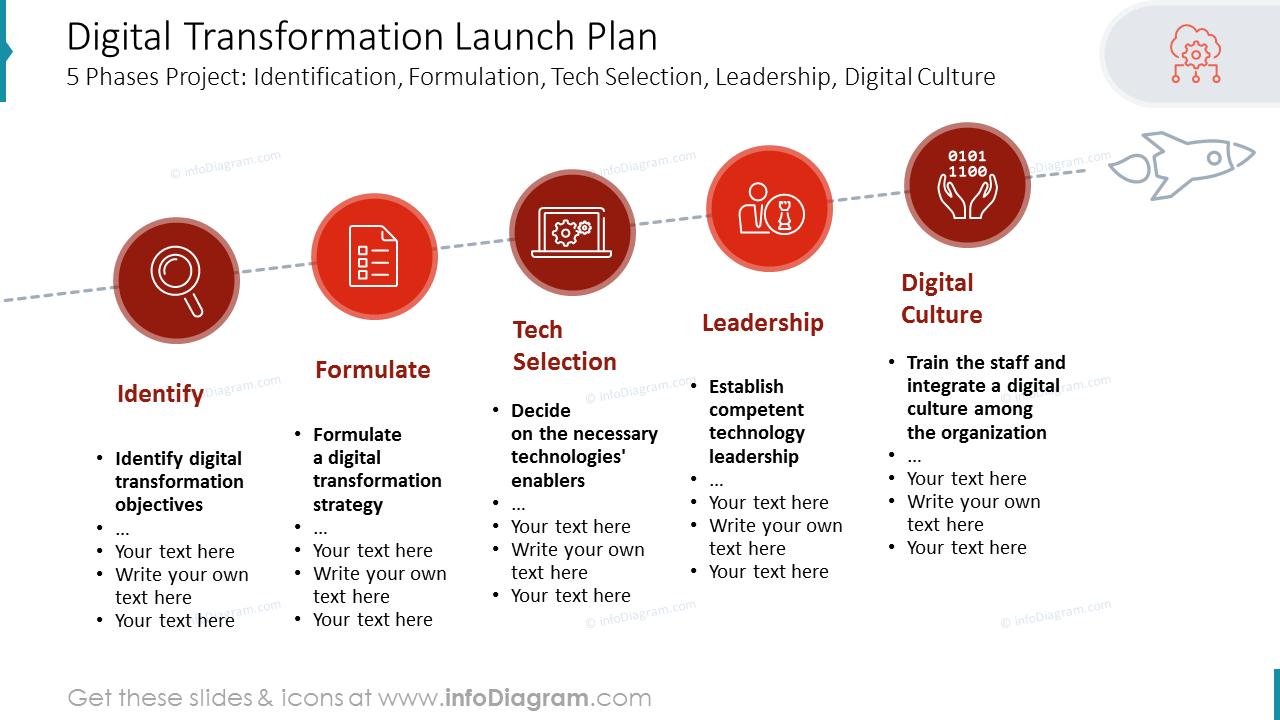 Digital Transformation Launch Plan