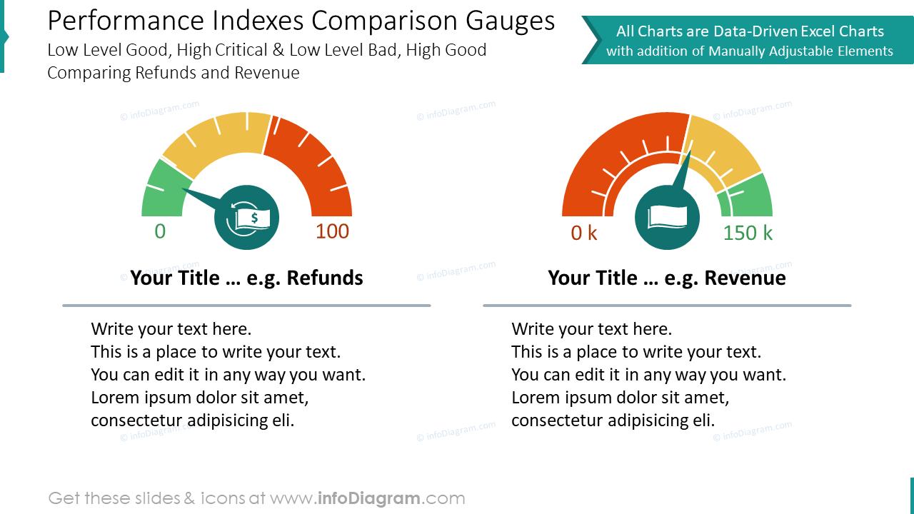 Performance indexes comparison gauges charts