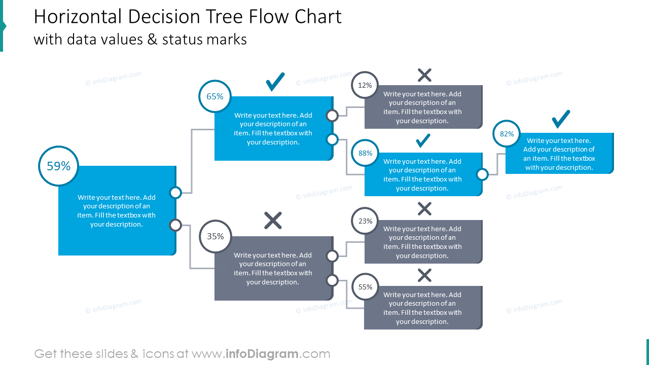Horizontal decision tree flow chart with data values and status marks