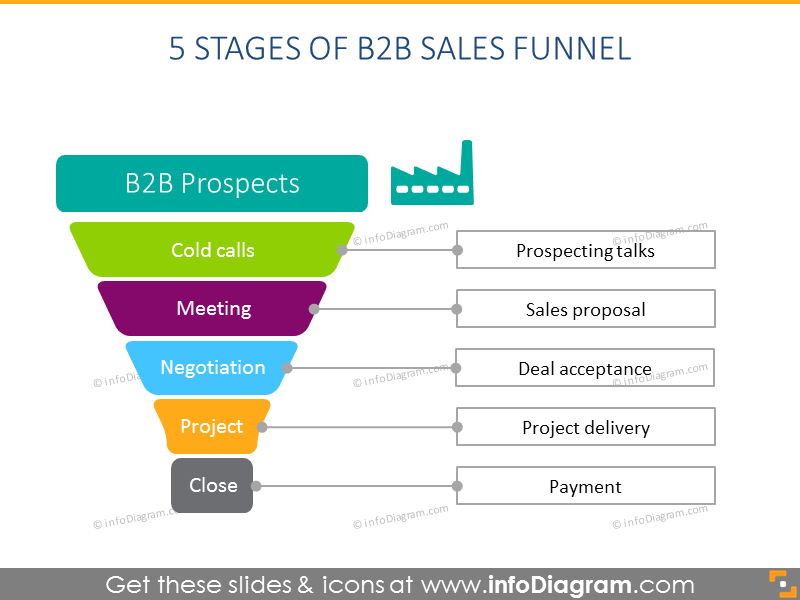 5 Stages of B2B sales funnel