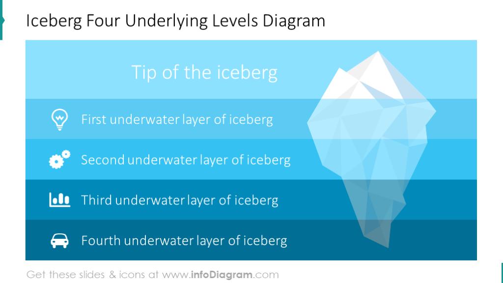 Four underlying levels diagram illustrated with iceberg model