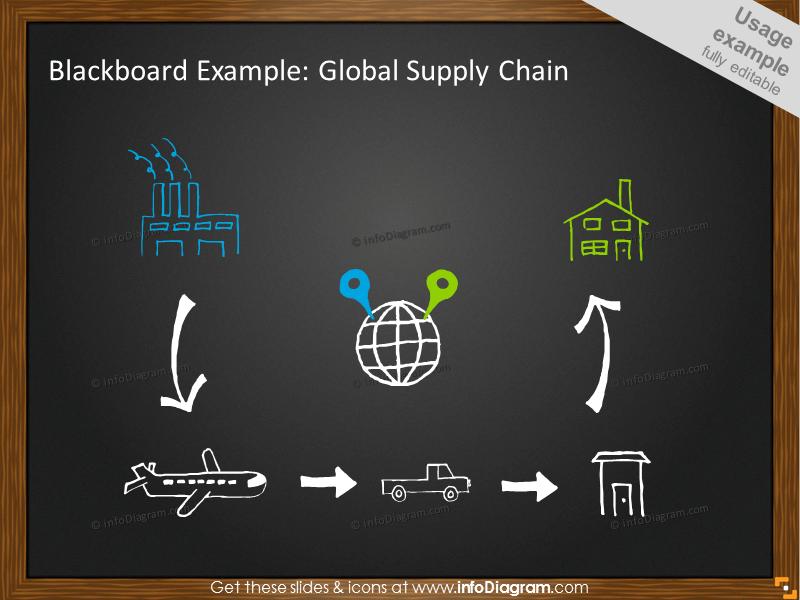 Global Supply Chain Example on Blackboard