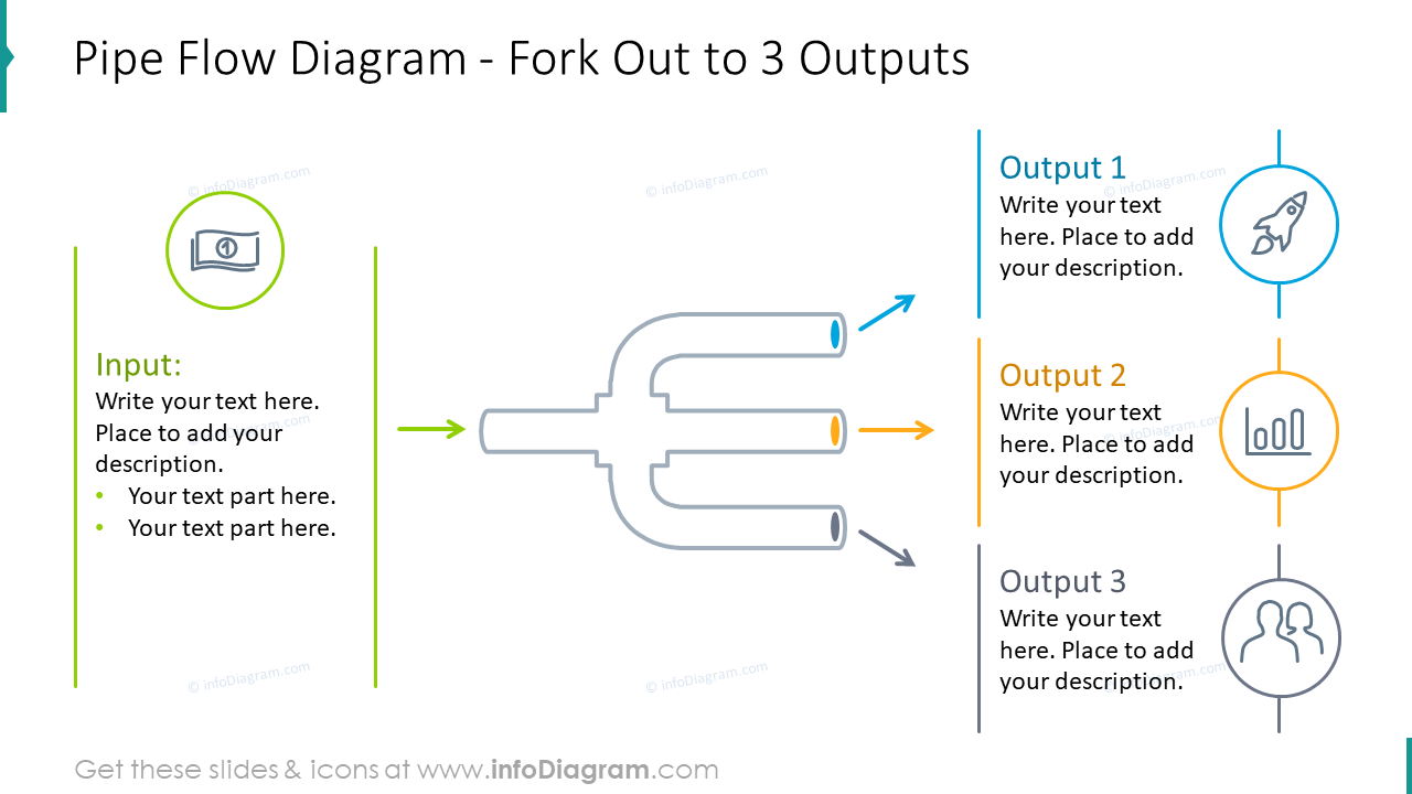 Pipe flow diagram with fork out to three outputs