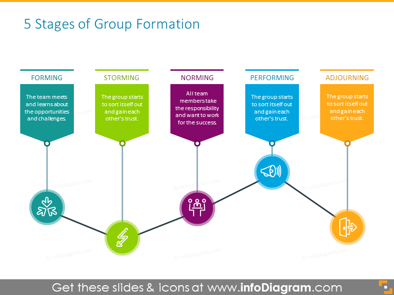 5-stages diagram illustrating group formation
