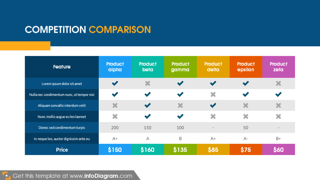 Competition comparison