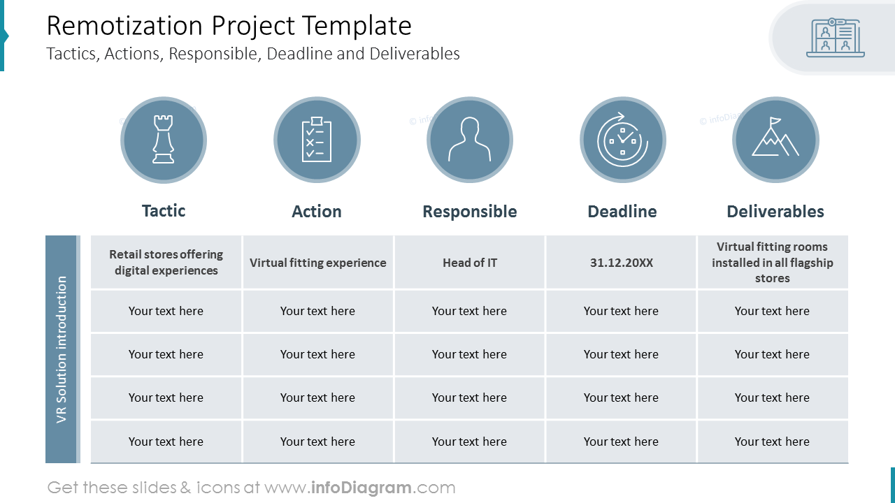 Remotization Project Plan Flowchart