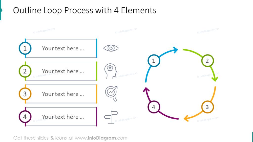 4 elements loop process diagram