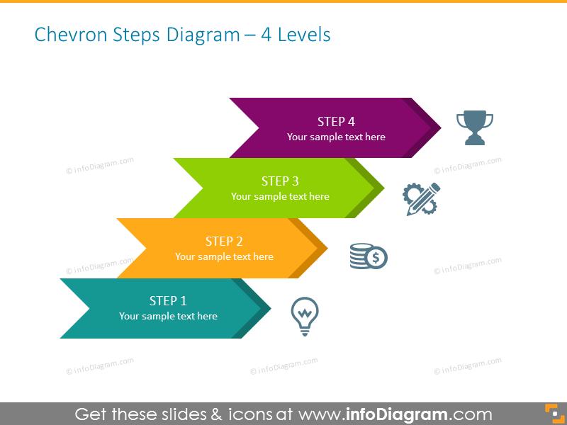 4-Level Increasing Chevron Chart