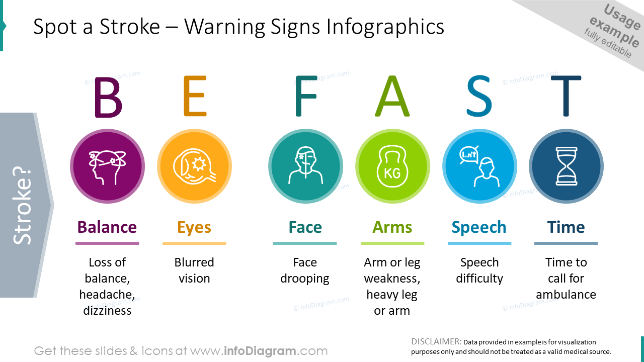 Spot a stroke: warning signs infographics