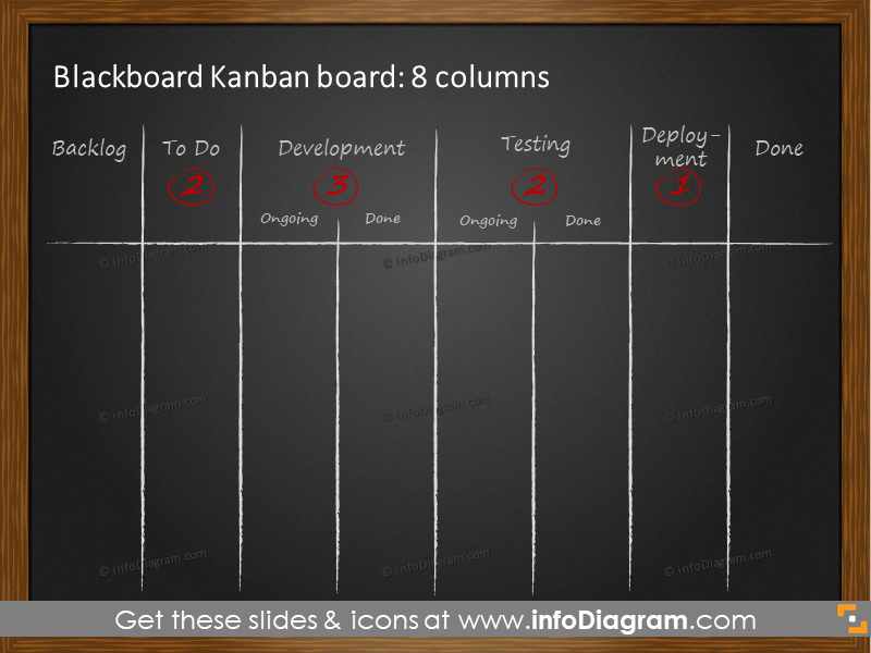 8 columns Kanban blackboard