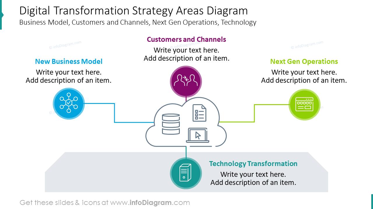 Digital transformation strategy areas diagram