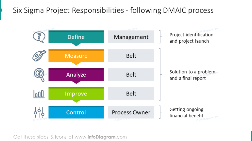 Six Sigma Project Responsibilities: DMAIC process illustrated with list di…