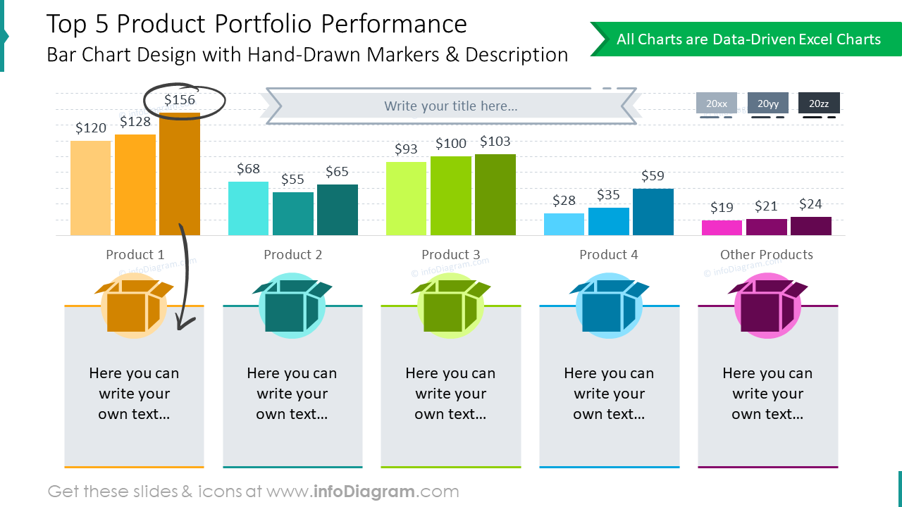 Top 5 product portfolio performance bar charts