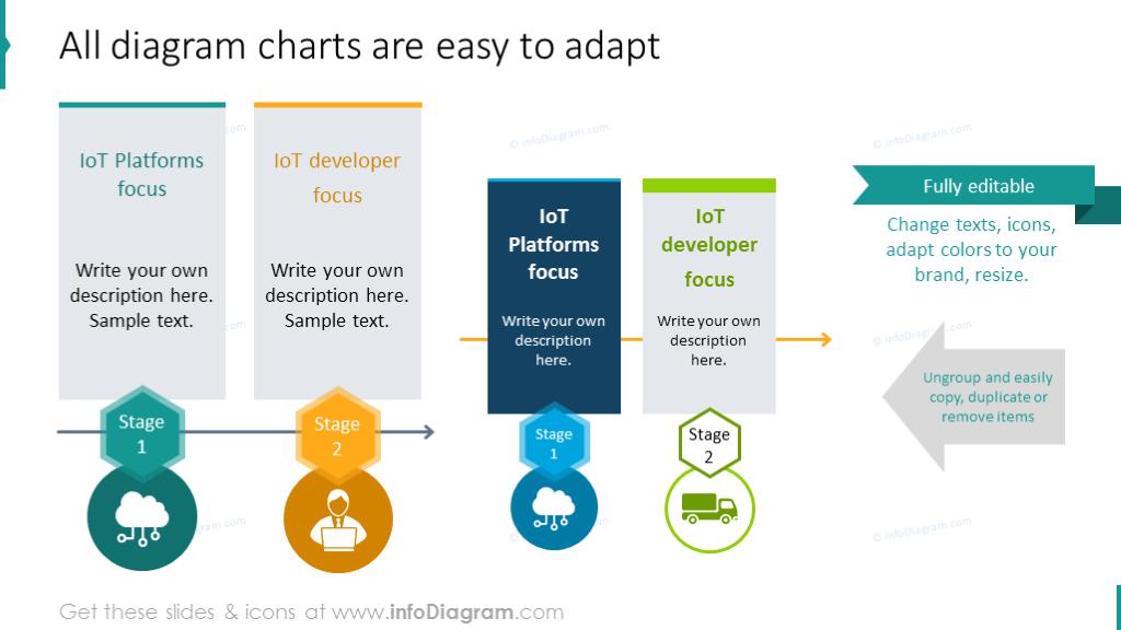 editability of IoT diagrams