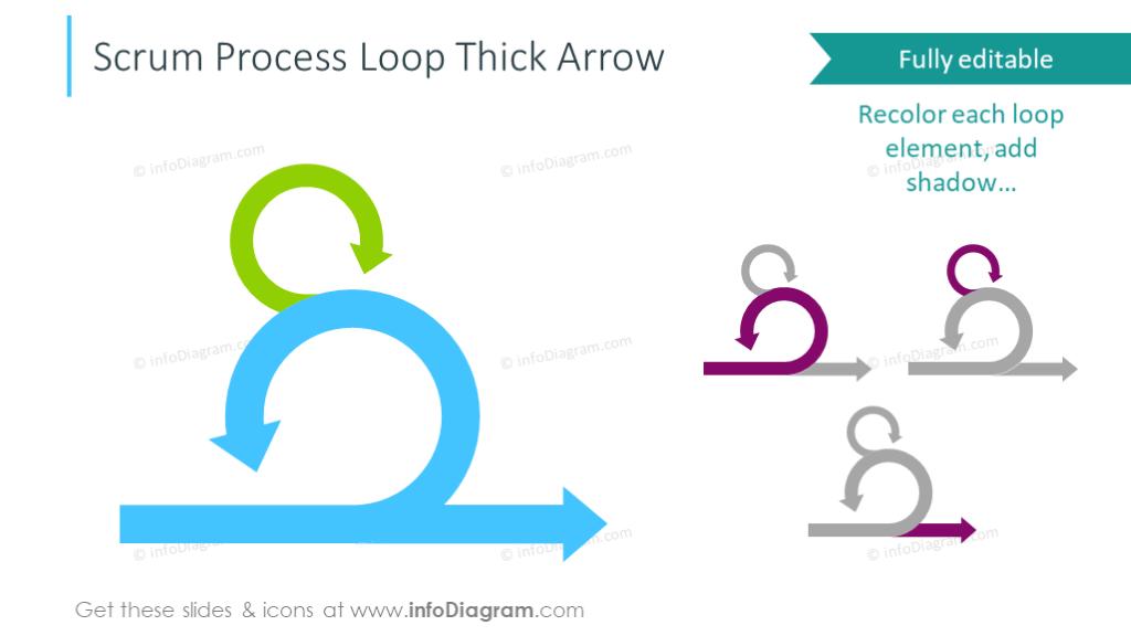 Scrum process loop template