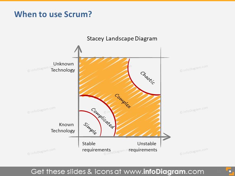 When to use Scrum - Stacey Matrix