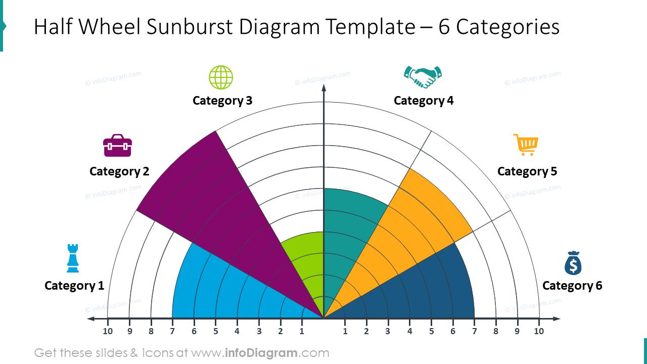 Half wheel sunburst diagram for six categories
